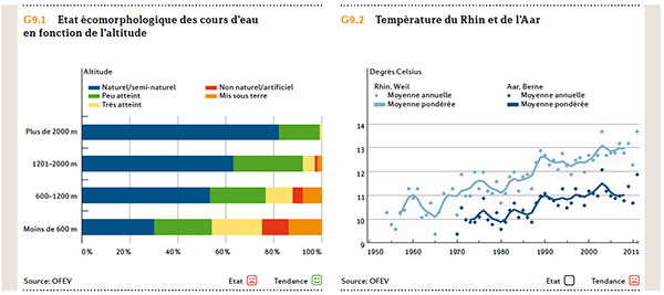 Etat écomorphologique des cours d'eau en fonction de l'altitude et température du Rhin et de l'Aar.