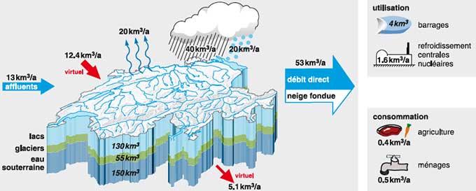 Les réservoirs, les entrées (précipitations, affluents de l'étranger, eau virtuelle des produits importés) et les sorties (évaporation, écoulement vers l'étranger, eau virtuelle des produits exportés) sont illustrés. De plus, les principaux utilisateurs et consommateurs d'eau sont mentionnés. 10 km3 équivalent à 25 cm d'eau répartis sur toute la surface de la Suisse. © Blanc et Schädler, 2013 (publié avec l'autorisation des auteurs).